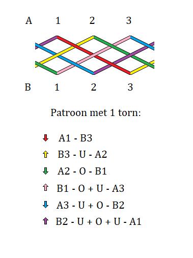 eenvoudigste patroon