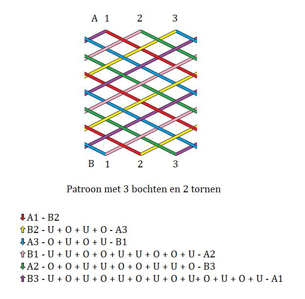 patroon met 3 tornen