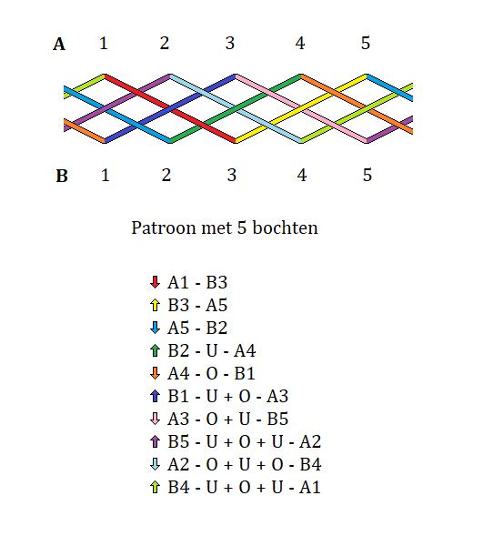 eenvoudig patroon 5 bochten